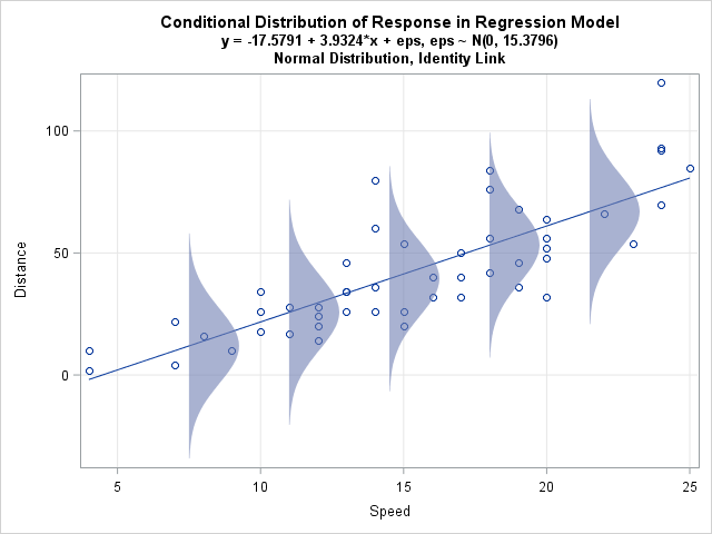 Plot the conditional distribution of the response in a linear regression model