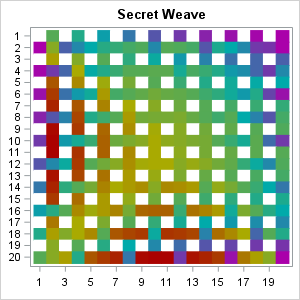 Mathematical art (part 2): Unweaving matrices