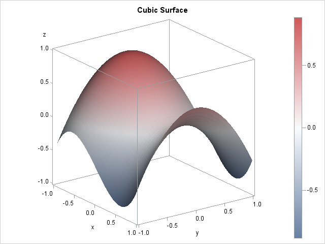 Create a surface plot in SAS