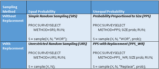 Four sampling methods in SAS: Sampling with and without replacement, with equal and unequal probability