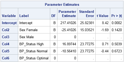 PROC REG output for dummy variables in SAS