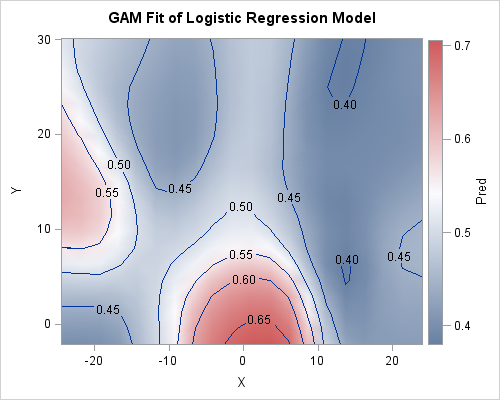 Nonparametric regression for binary response data in SAS