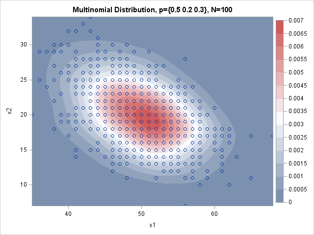 Simulate from the multinomial distribution in the SAS DATA step