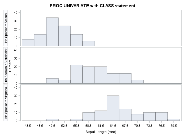 Comparative histogram of three groups in a panel of histograms