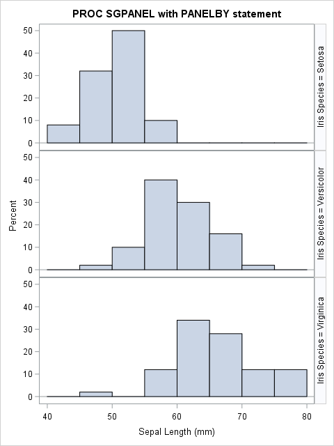 Why do we use different class widths on histograms??? and how do we eliminate bias???