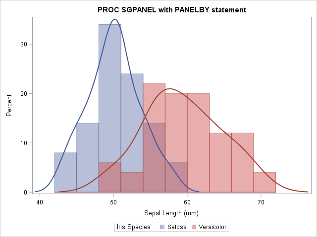 Overlay histograms in SAS with PROC SGPLOT