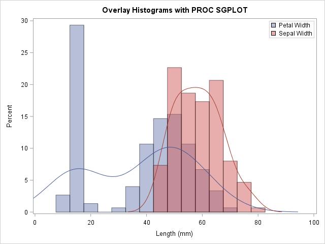 Overlay histograms