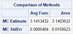 Monte Carlo estimates of pi: Overlay distributions