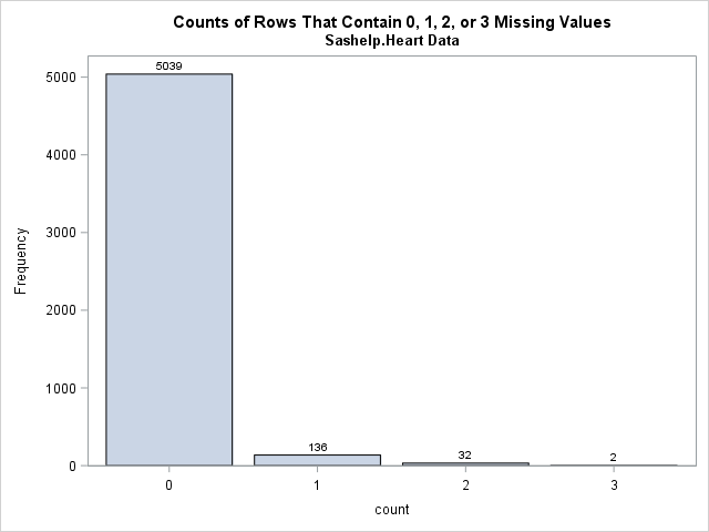 Visualize Missing Data in SAS: Count of observations that contain missing values