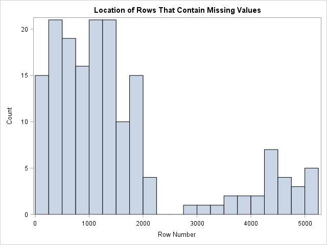 Visualize Missing Data in SAS: Location of rows that contain missing values