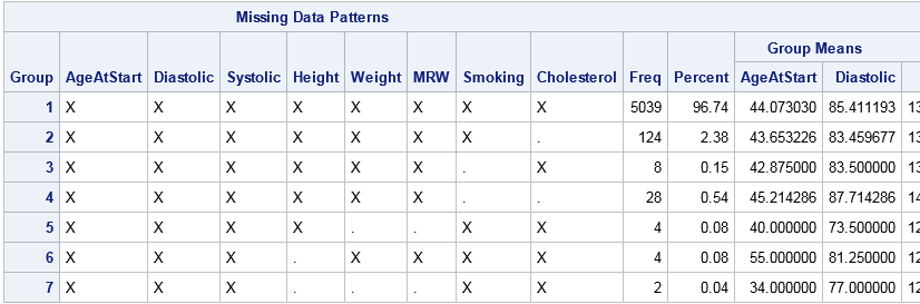 Missing Data Patterns table from PROC MI