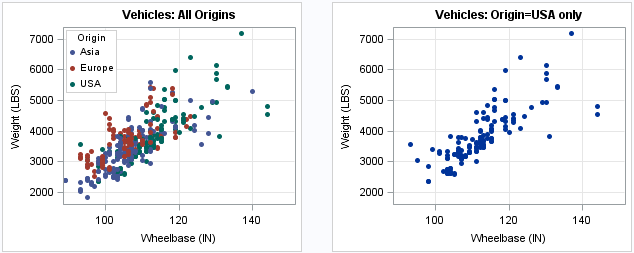 Set attributes of markers in PROC SGPLOT by using ODS style elements