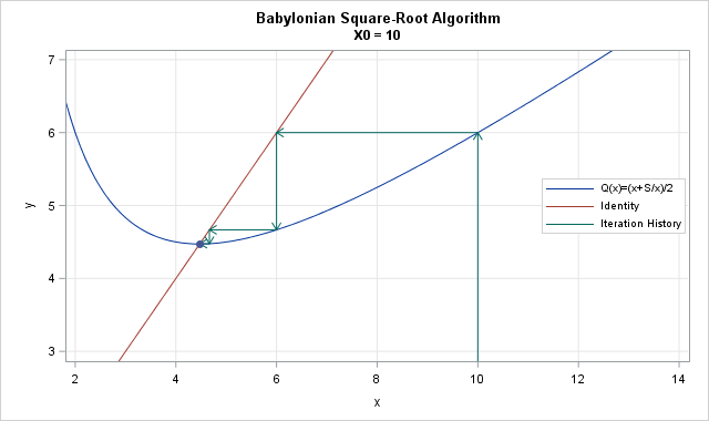 Iteration of initial guess under Babylonian square-root algorithm