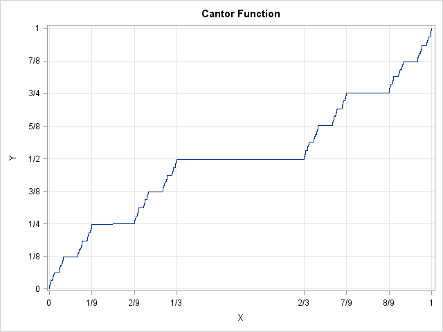 Visualize the Cantor function in SAS