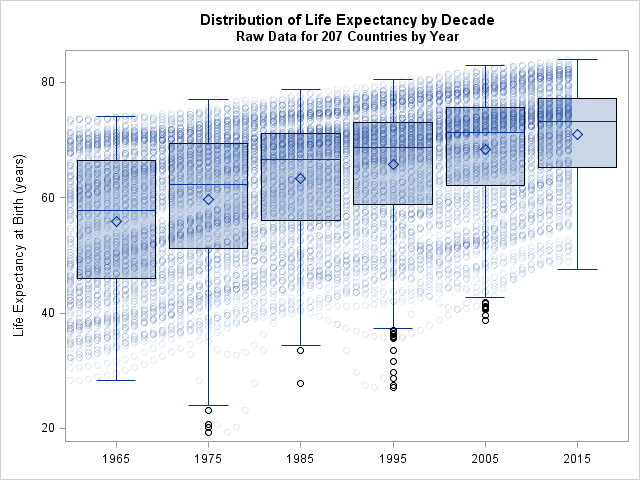Box plots by decade overlaid with life expectancy data by year