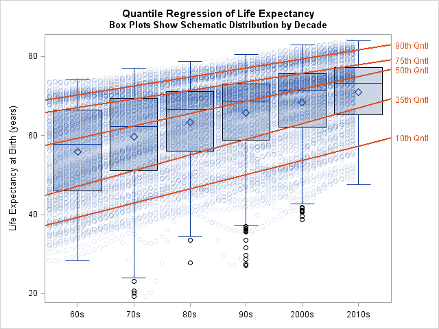 Box plots by decade; overlay quantile regression of life expectancy