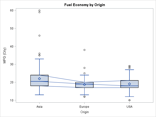 Overlay plots on a box plot in SAS: Discrete X axis