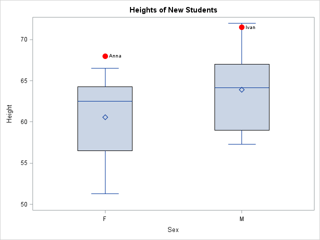 Box plots with markers that indicated special values