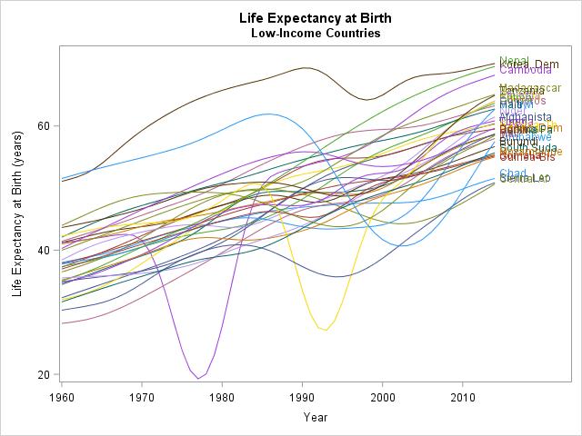 Spaghetti plot of life expectancy
