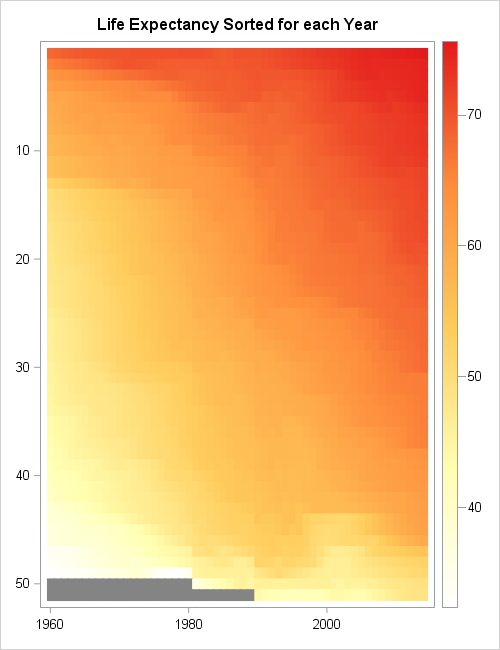 Lasagna plot sorted by mean response. Created with SAS/IML.