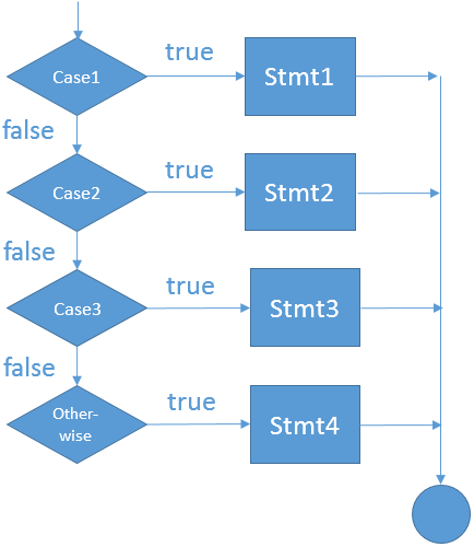 Flow chart diagram for a switch statement (SELECT statement)