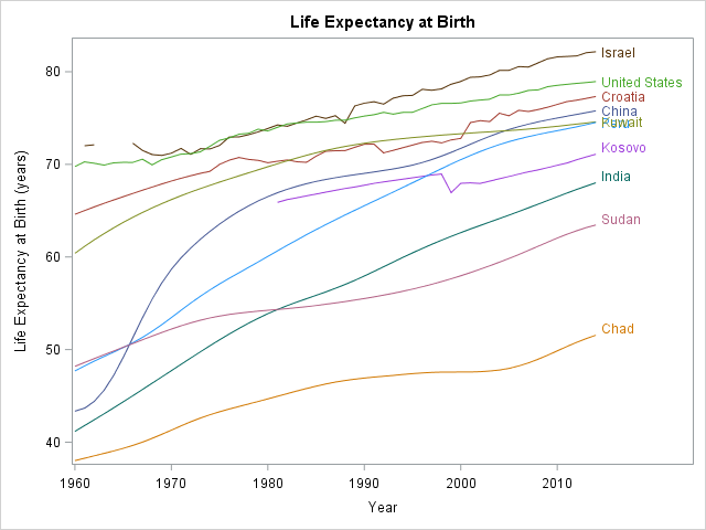 Spaghetti plot: Life expectancy in 10 countries versus time