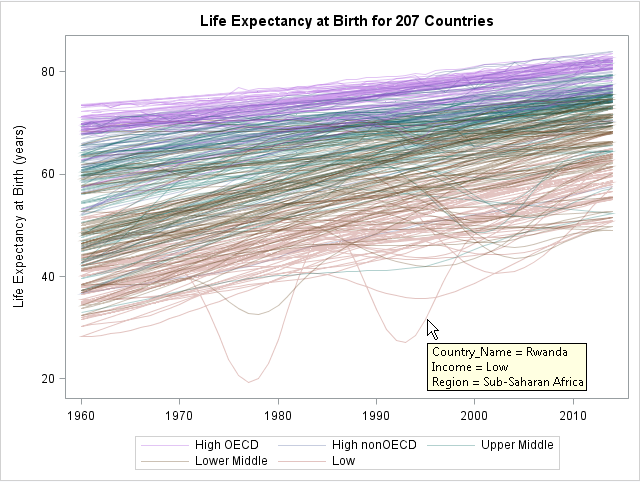 Spaghetti plot: Life expectancy in 207 countries versus time, colored by income categories