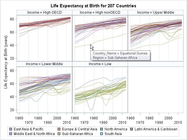 Panel of spaghetti plots. Panels indicate income of countries, line plots show life expectancy versus time for countries, colored by geographic region