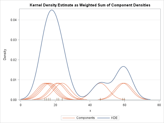 Kernel density estimate (KDE) and component densities