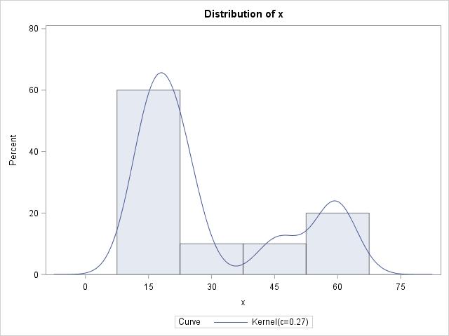 Histogram and kernel density estimate (KDE)