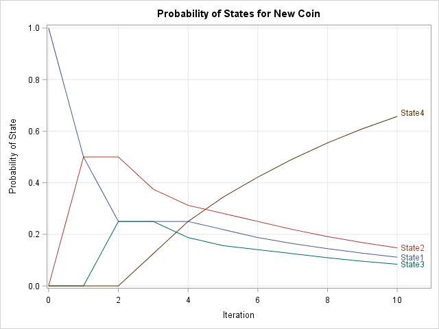 Predicted states for a Markov chain by iterating a trasition matrix