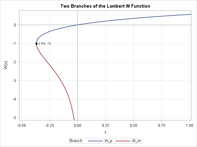 branches of the real valued lambert w function