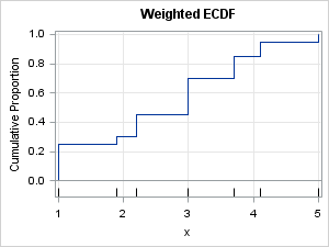 Weighted empirical CDF for data. The weighted percentiles can be read off the graph.