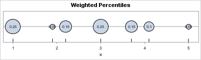 Physical model of weighted percentiles:  masses on a rod