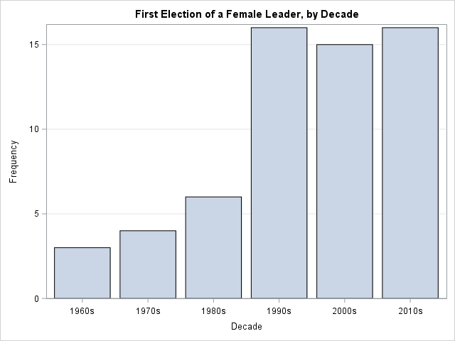 Election of female leaders by decade