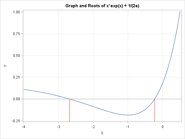 Halley's method: The roots of the function x*exp(x) + 1/(2e)