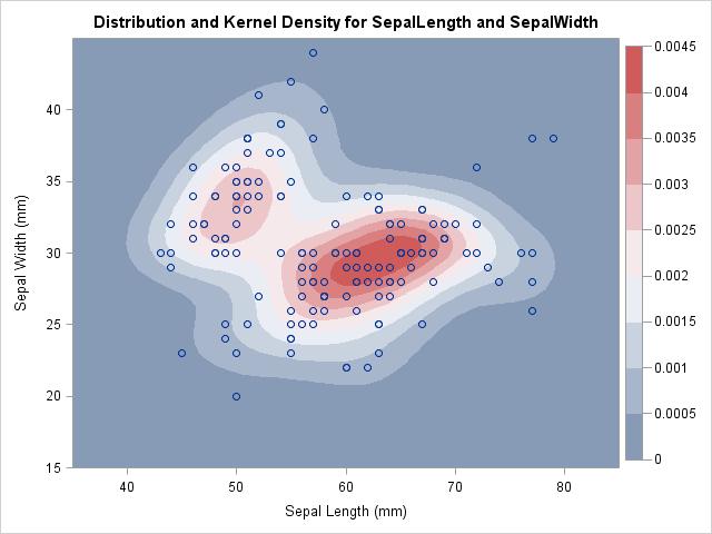 Bivariate kernel density estimate