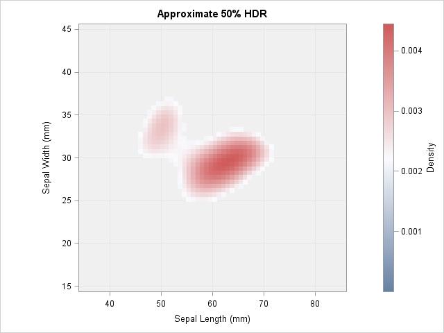 Approximate 50% HDR based on kernel density estimate