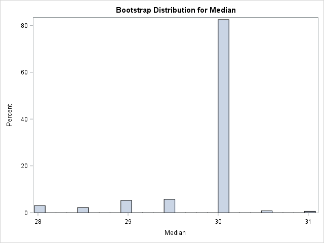 Bootstrap distribution of the median. The data are rounded values.