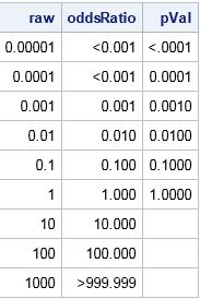 Formatted display of p-values and odds ratios