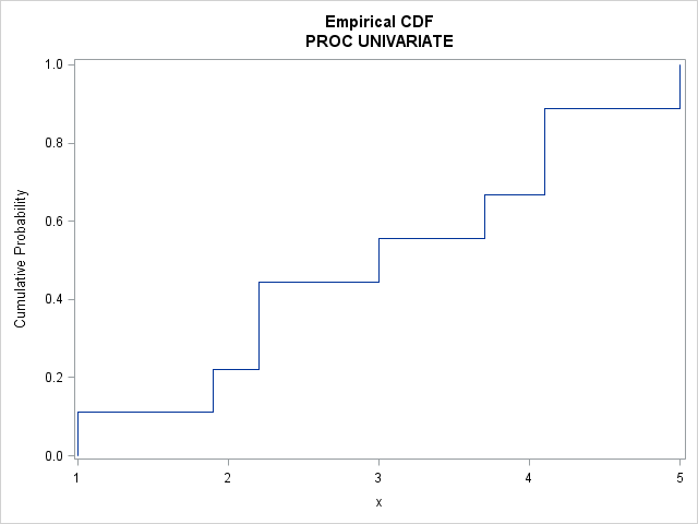 Empirical cumulative distribution function (ECDF step function) as produced by PROC UNIVARIATE in SAS