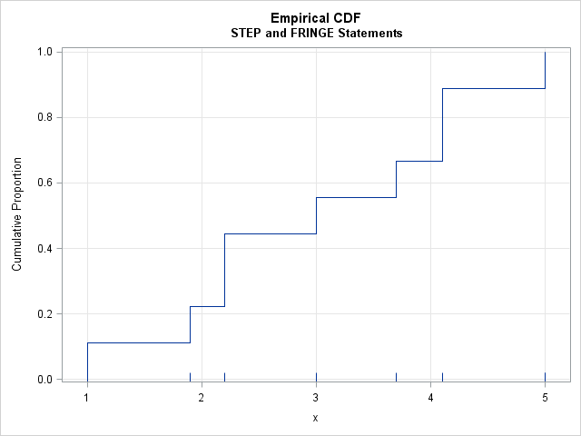 Empirical CDF function (step function) visualized by using the STEP statement in PROC SGPLOT in SAS