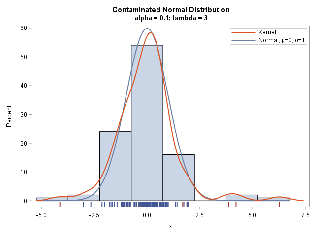 Random sample from a contaminated normal distribution