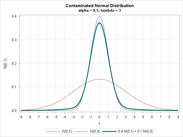 Contaminated normal density