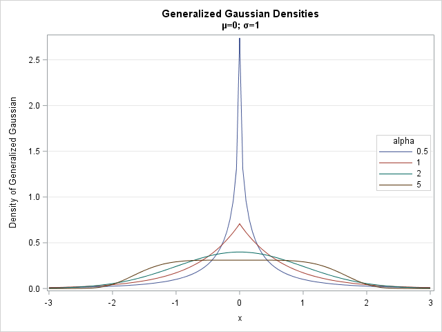 Density functions for the generalized Gaussian distribution, computed in SAS