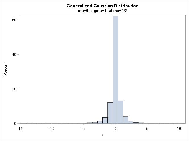 Random sample from the generalized Gaussian distribution with alpha=1/2