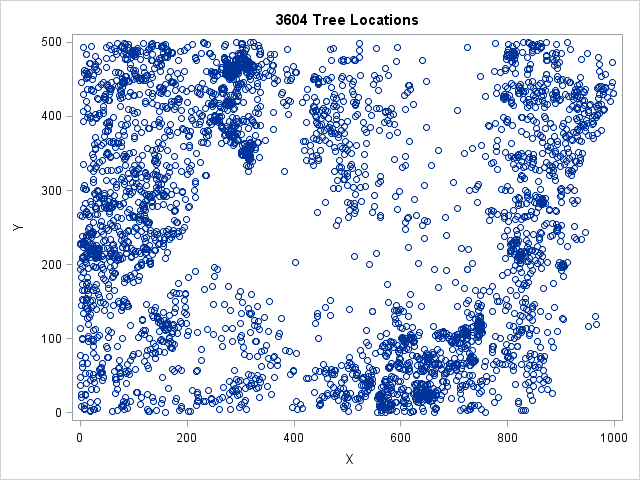Scatter plot of tree locations. Clustering is visually evident and can be revealed by computing nearest neighbor distances