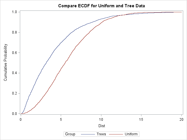 Comparative empirical CDFs of nearest neighbor distances for tree data and uniformly distributed data