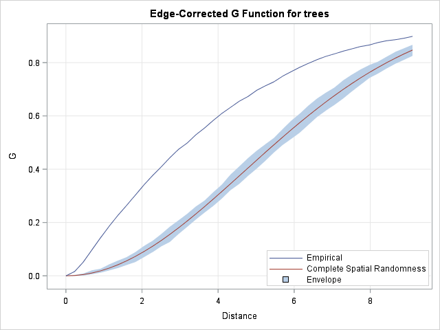G function test for complete spatial randomness with PROC SPP in SAS. The G function uses nearest neighbor distances