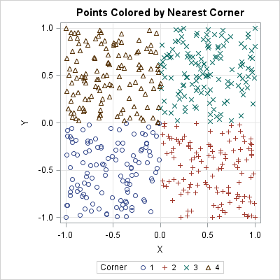 Random points colored according to the nearest vertex of a square